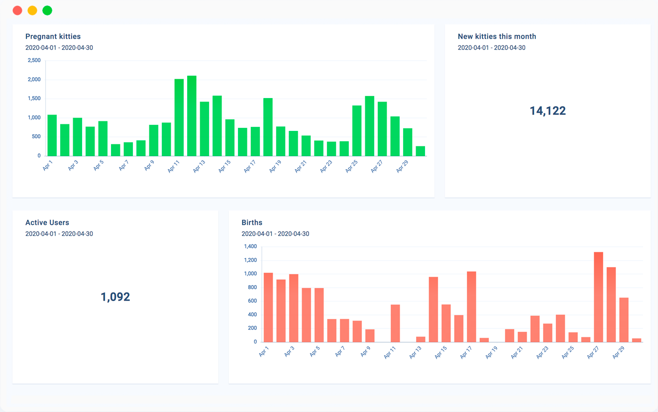 Chainbeat: Create the graphs that help you improve your business
